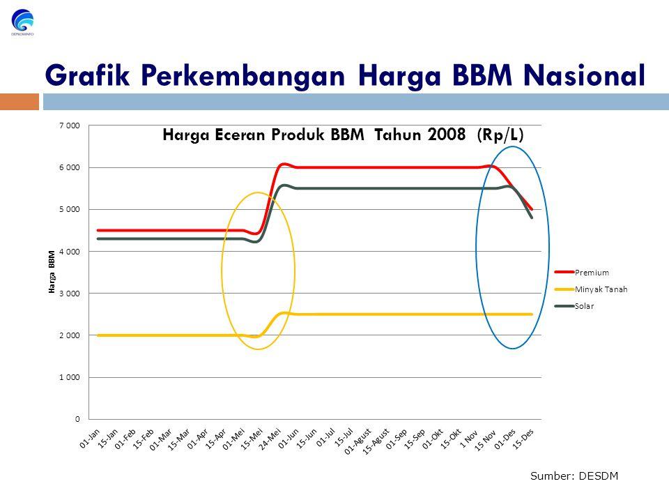 Grafik Perkembangan Harga BBM Nasional Sumber: DESDM Harga Eceran Produk BBM Tahun 2008 (Rp/L)