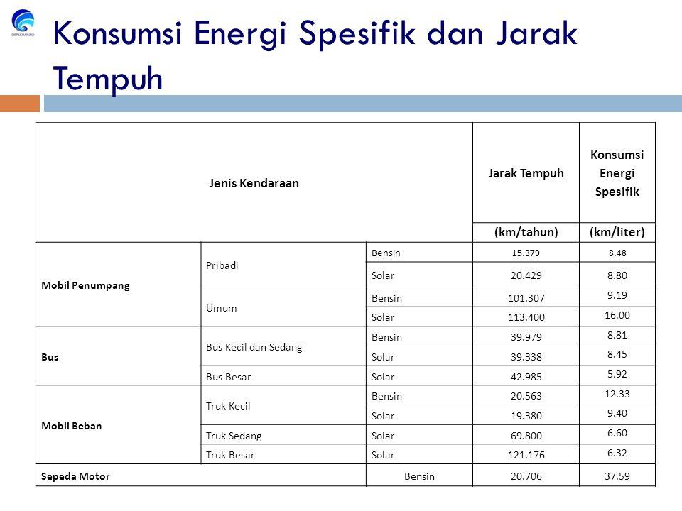 Konsumsi Energi Spesifik dan Jarak Tempuh Jenis Kendaraan Jarak Tempuh Konsumsi Energi Spesifik (km/tahun)(km/liter) Mobil Penumpang Pribadi Bensin15.3798.48 Solar20.4298.80 Umum Bensin101.307 9.19 Solar113.400 16.00 Bus Bus Kecil dan Sedang Bensin39.979 8.81 Solar39.338 8.45 Bus BesarSolar42.985 5.92 Mobil Beban Truk Kecil Bensin20.563 12.33 Solar19.380 9.40 Truk SedangSolar69.800 6.60 Truk BesarSolar121.176 6.32 Sepeda MotorBensin20.70637.59