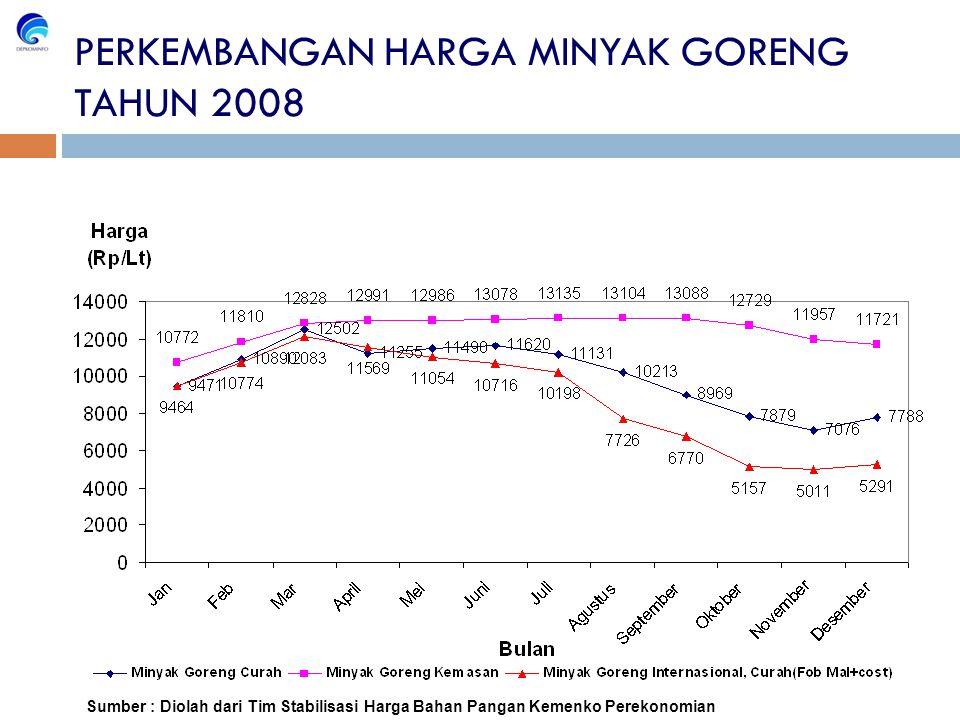 Sumber : Diolah dari Tim Stabilisasi Harga Bahan Pangan Kemenko Perekonomian PERKEMBANGAN HARGA MINYAK GORENG TAHUN 2008