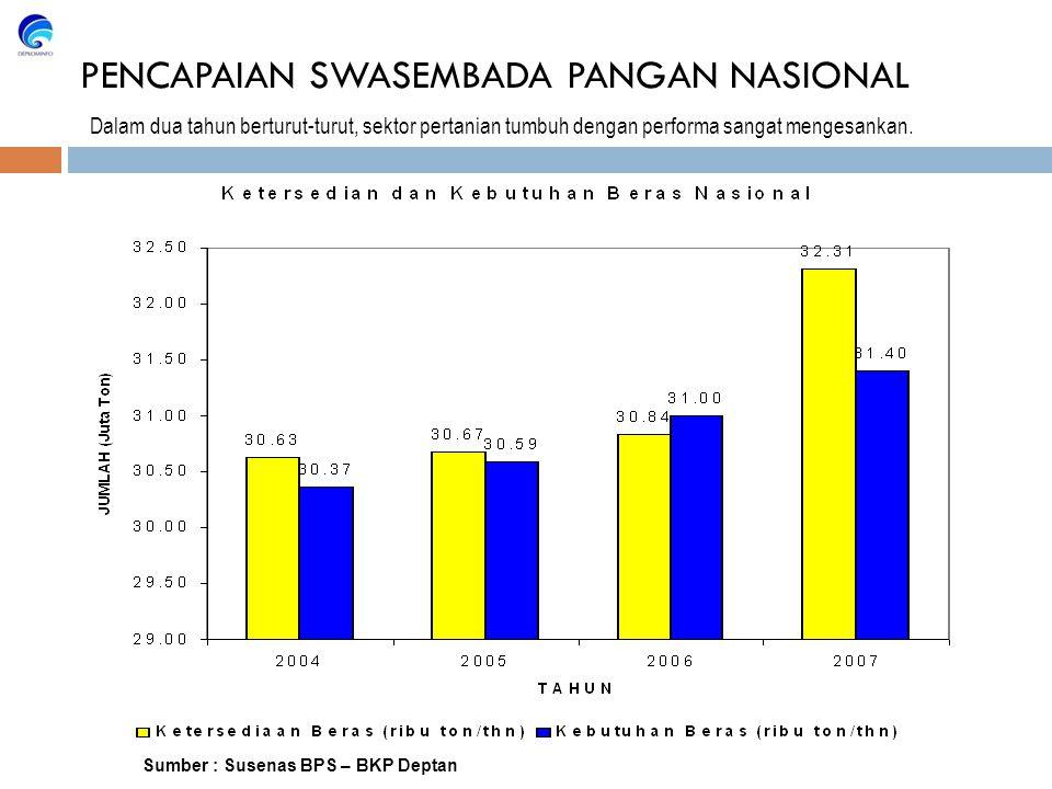 PENCAPAIAN SWASEMBADA PANGAN NASIONAL Dalam dua tahun berturut-turut, sektor pertanian tumbuh dengan performa sangat mengesankan.