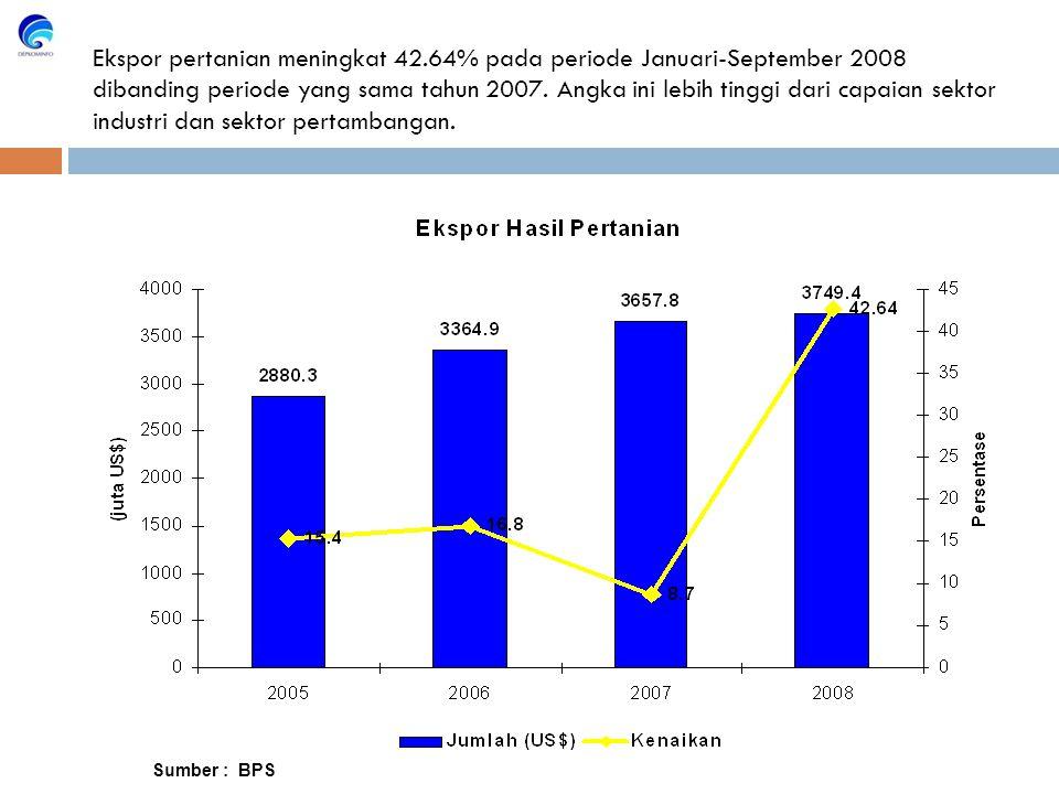 Sumber : BPS Ekspor pertanian meningkat 42.64% pada periode Januari-September 2008 dibanding periode yang sama tahun 2007.