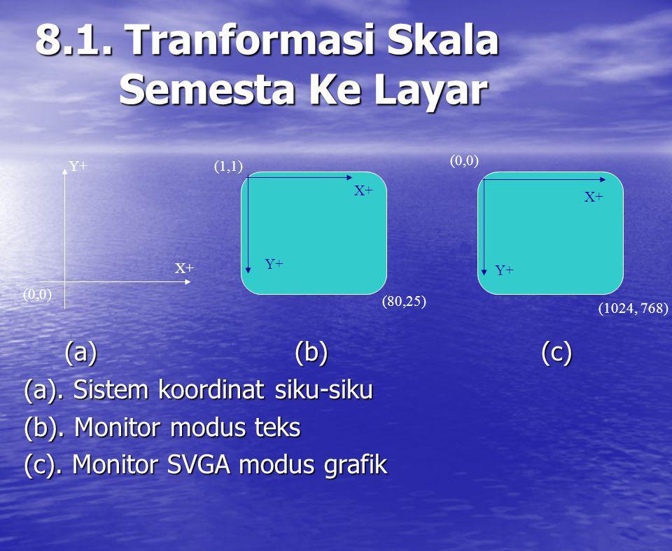 8.1. Tranformasi Skala Semesta Ke Layar (a) (b) (c) (a) (b) (c) (a). Sistem koordinat siku-siku (b). Monitor modus teks (c). Monitor SVGA modus grafik