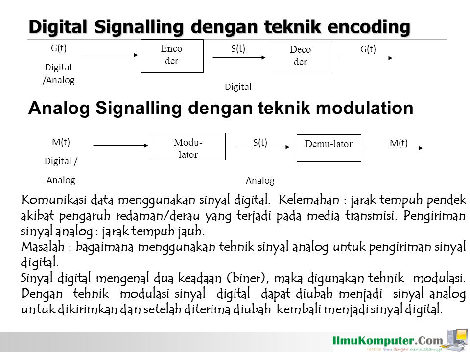 Digital Signalling dengan teknik encoding G(t) Digital /Analog Enco der Deco der G(t) S(t) Digital Analog Signalling dengan teknik modulation M(t) Digital / Analog Modu- lator Demu-lator M(t) S(t) Analog Komunikasi data menggunakan sinyal digital.