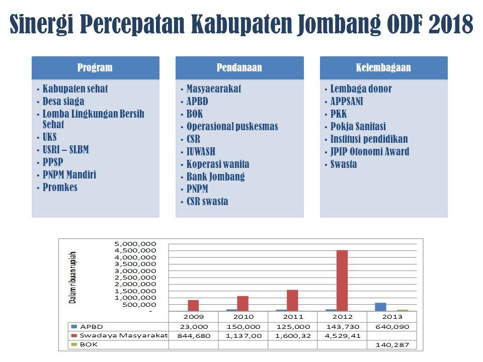 Sinergi Percepatan Kabupaten Jombang ODF 2018 Program Kabupaten sehat Desa siaga Lomba Lingkungan Bersih Sehat UKS USRI – SLBM PPSP PNPM Mandiri Promk
