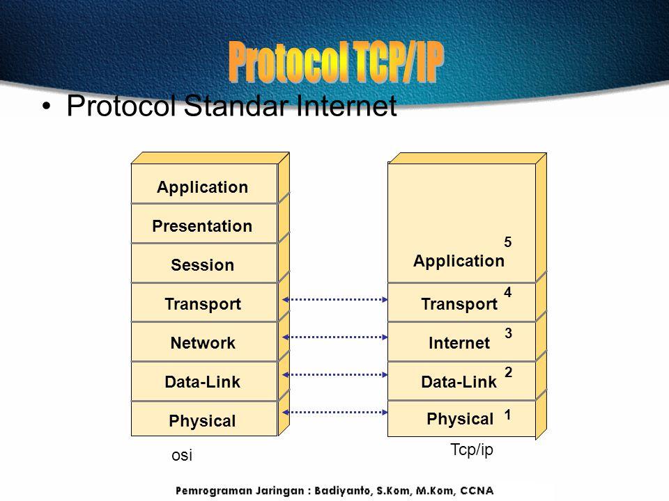 Protocol Standar Internet 5 4 3 2 Application Presentation Session Transport Network Data-Link Physical Application Transport Internet Data-Link Physi