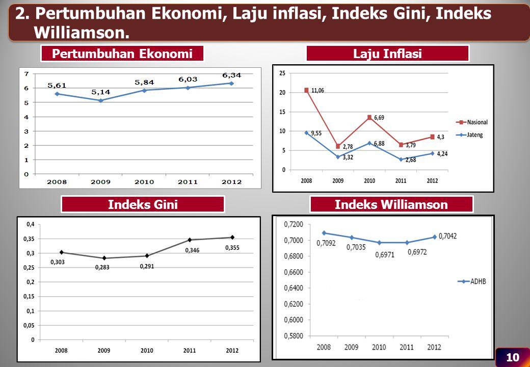 10 2. Pertumbuhan Ekonomi, Laju inflasi, Indeks Gini, Indeks Williamson. 2. Pertumbuhan Ekonomi, Laju inflasi, Indeks Gini, Indeks Williamson. Pertumb