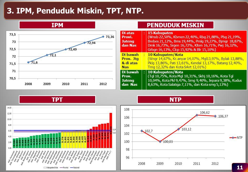 11 3. IPM, Penduduk Miskin, TPT, NTP. IPM TPTNTP PENDUDUK MISKIN Di atas Provi. Jateng dan Nas :15 Kabupaten (Wnsb 22,50%, Kbmen 22,40%, Rbg 21,88%, P