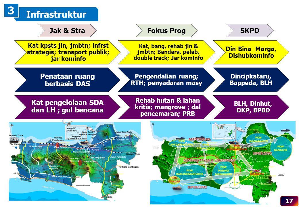 Kat kpsts jln, jmbtn; infrst strategis; transport publik; jar kominfo Kat, bang, rehab jln & jmbtn; Bandara, pelab, double track; Jar kominfo Din Bina