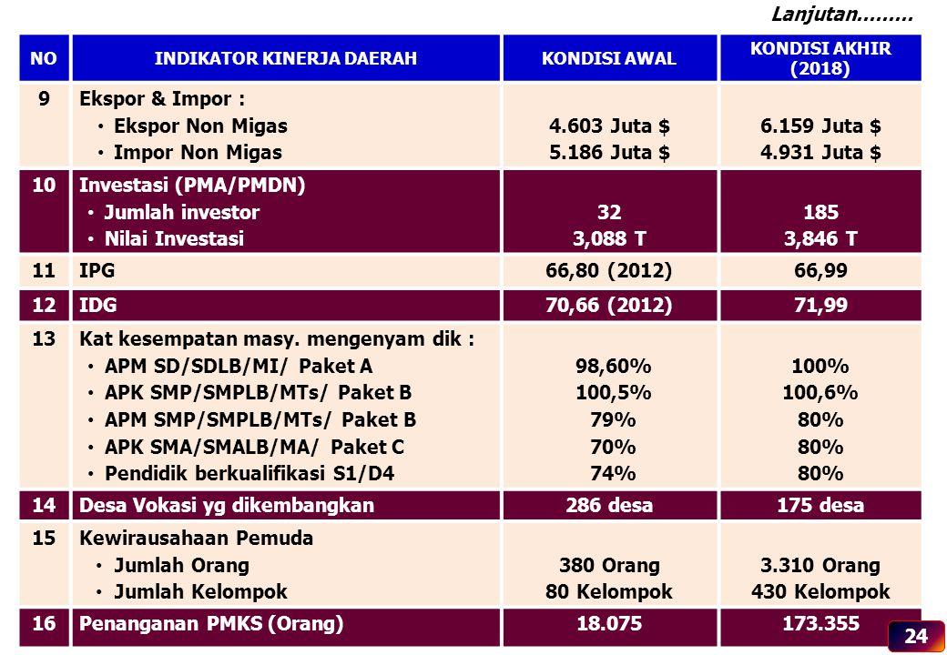 NOINDIKATOR KINERJA DAERAHKONDISI AWAL KONDISI AKHIR (2018) 9Ekspor & Impor : Ekspor Non Migas Impor Non Migas 4.603 Juta $ 5.186 Juta $ 6.159 Juta $
