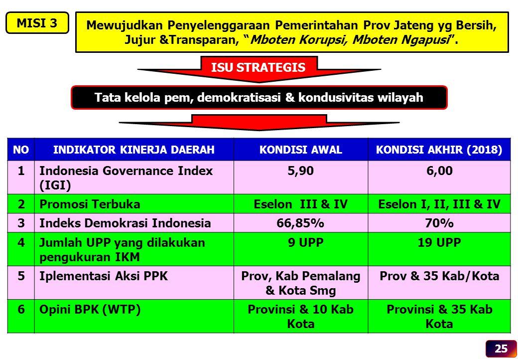 ISU STRATEGIS Tata kelola pem, demokratisasi & kondusivitas wilayah NOINDIKATOR KINERJA DAERAHKONDISI AWALKONDISI AKHIR (2018) 1Indonesia Governance I