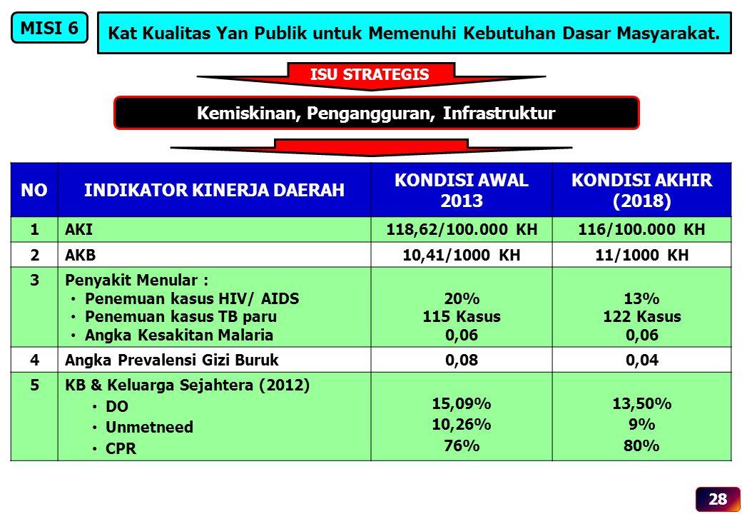 NOINDIKATOR KINERJA DAERAH KONDISI AWAL 2013 KONDISI AKHIR (2018) 1AKI118,62/100.000 KH116/100.000 KH 2AKB10,41/1000 KH11/1000 KH 3Penyakit Menular :