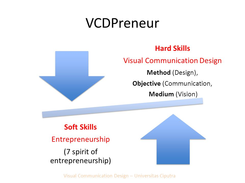 VCDPreneur Hard Skills Visual Communication Design Method (Design), Objective (Communication, Medium (Vision) Soft Skills Entrepreneurship (7 spirit o