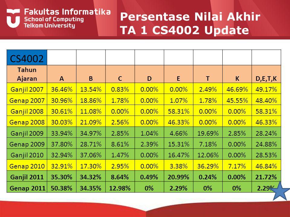 12-CRS-0106 REVISED 8 FEB 2013 Persentase Nilai Akhir TA 1 CS4002 Update CS4002 Tahun AjaranABCDETKD,E,T,K Ganjil 200736.46%13.54%0.83%0.00% 2.49%46.6