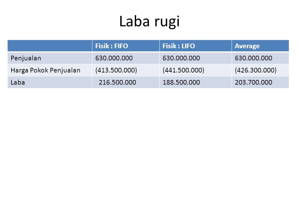 Laba rugi Fisik : FIFOFisik : LIFOAverage Penjualan630.000.000 Harga Pokok Penjualan(413.500.000)(441.500.000)(426.300.000) Laba 216.500.000188.500.00
