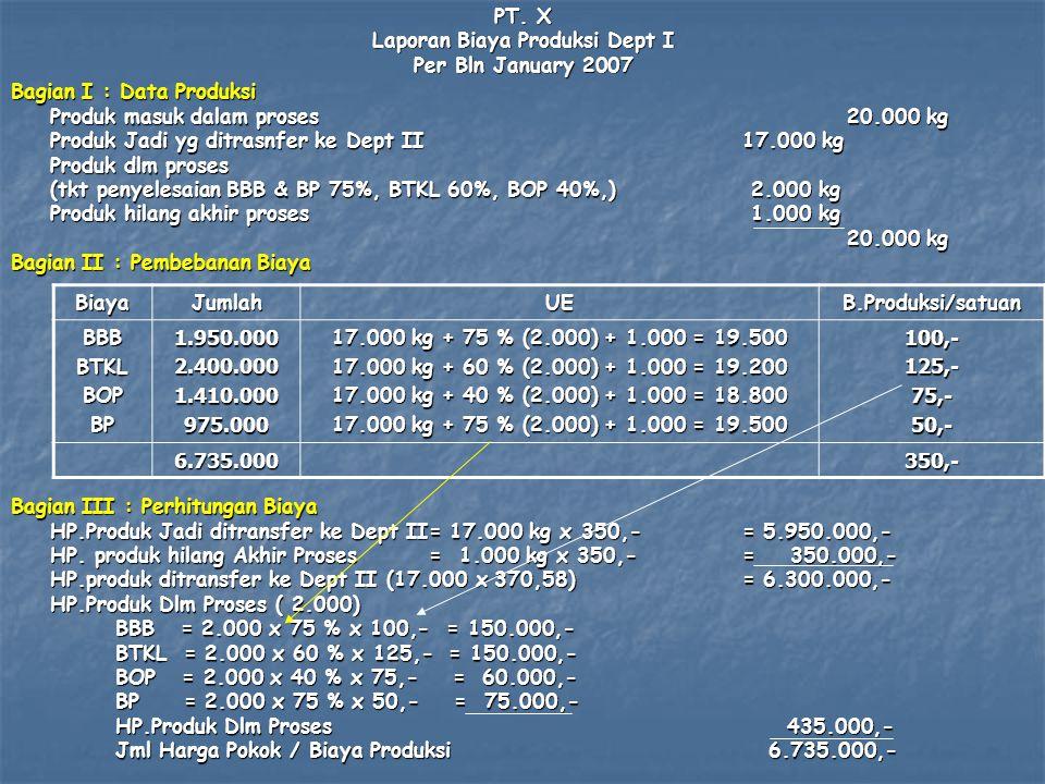 PT. X Laporan Biaya Produksi Dept I Per Bln January 2007 Bagian I : Data Produksi Produk masuk dalam proses20.000 kg Produk Jadi yg ditrasnfer ke Dept