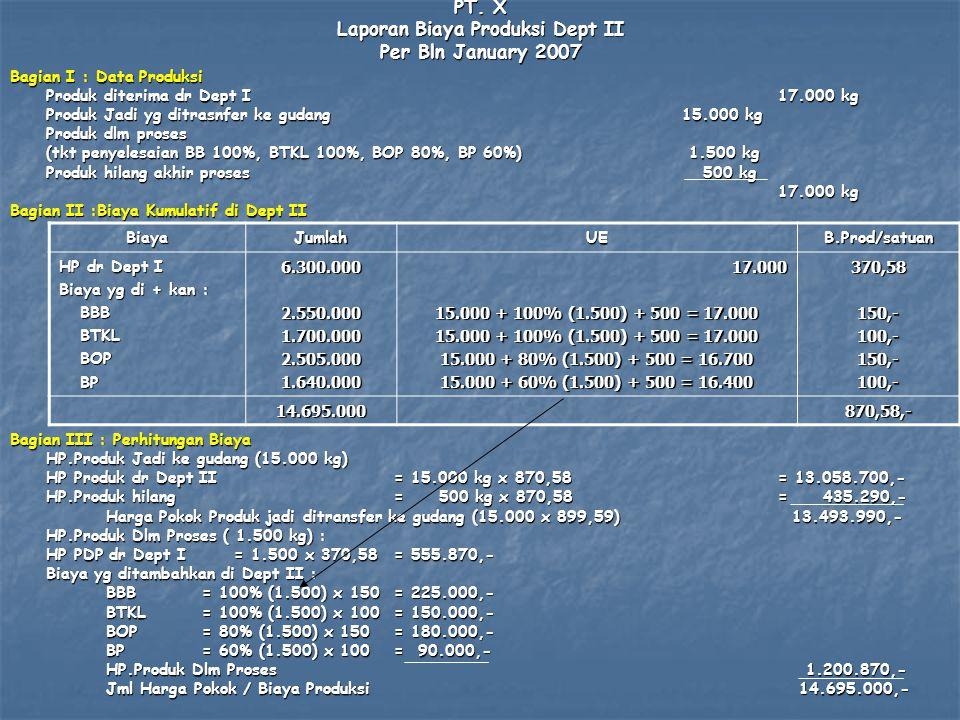 PT. X Laporan Biaya Produksi Dept II Per Bln January 2007 Bagian I : Data Produksi Produk diterima dr Dept I17.000 kg Produk Jadi yg ditrasnfer ke gud