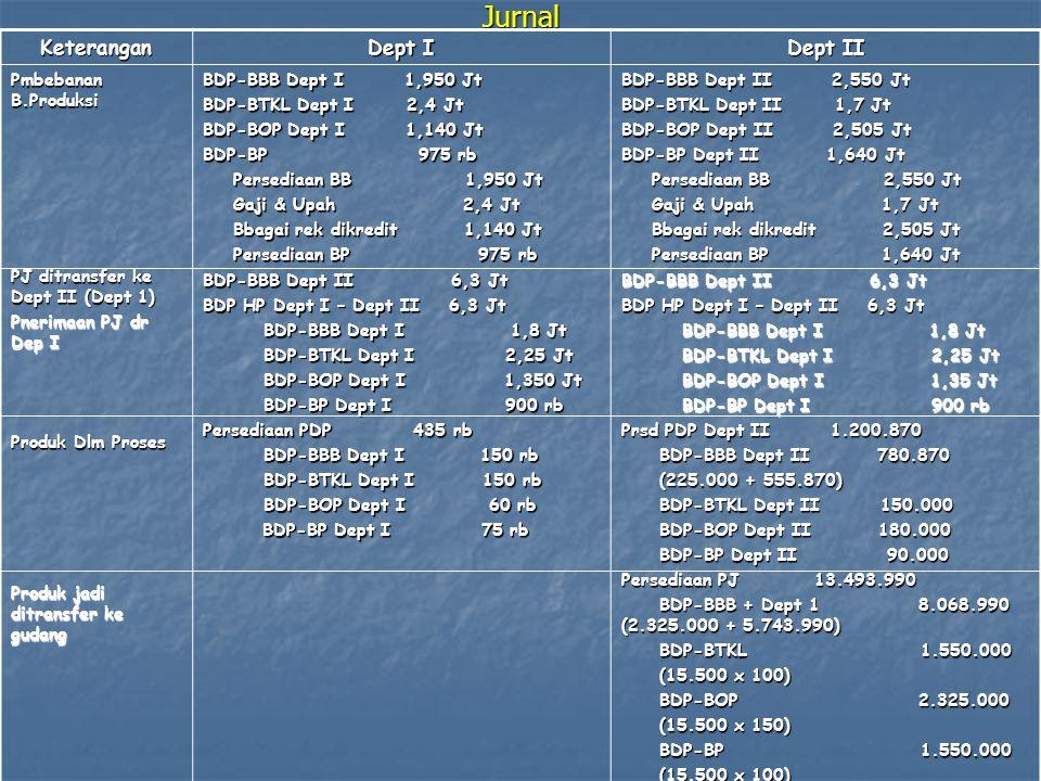 JurnalKeterangan Dept I Dept II Pmbebanan B.Produksi PJ ditransfer ke Dept II (Dept 1) Pnerimaan PJ dr Dep I Produk Dlm Proses Produk jadi ditransfer