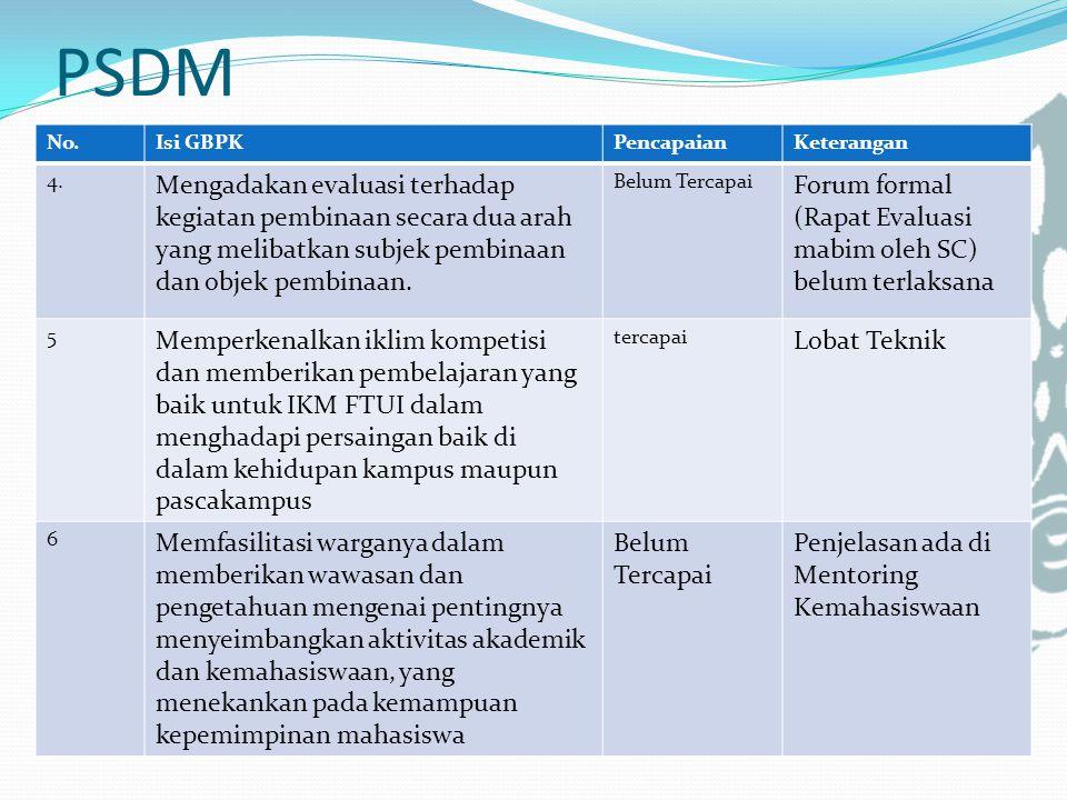 PSDM No.Isi GBPKPencapaianKeterangan 4.