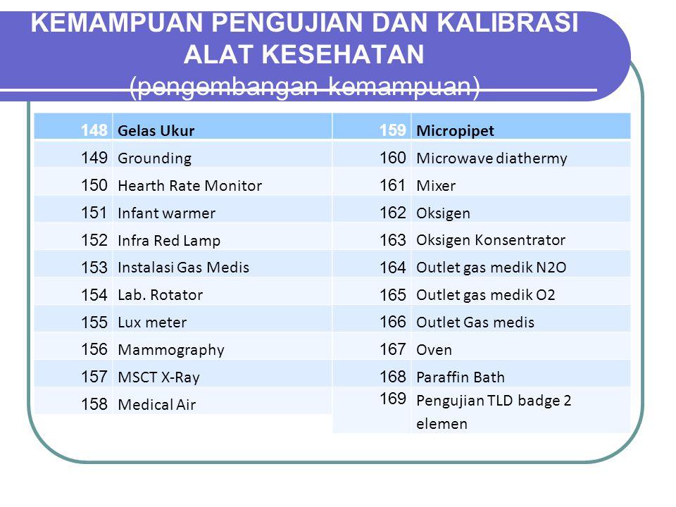 148 Gelas Ukur 149 Grounding 150 Hearth Rate Monitor 151 Infant warmer 152 Infra Red Lamp 153 Instalasi Gas Medis 154 Lab.