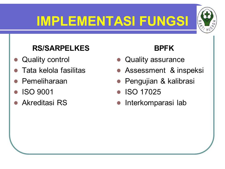 IMPLEMENTASI FUNGSI RS/SARPELKES Quality control Tata kelola fasilitas Pemeliharaan ISO 9001 Akreditasi RS BPFK Quality assurance Assessment & inspeks