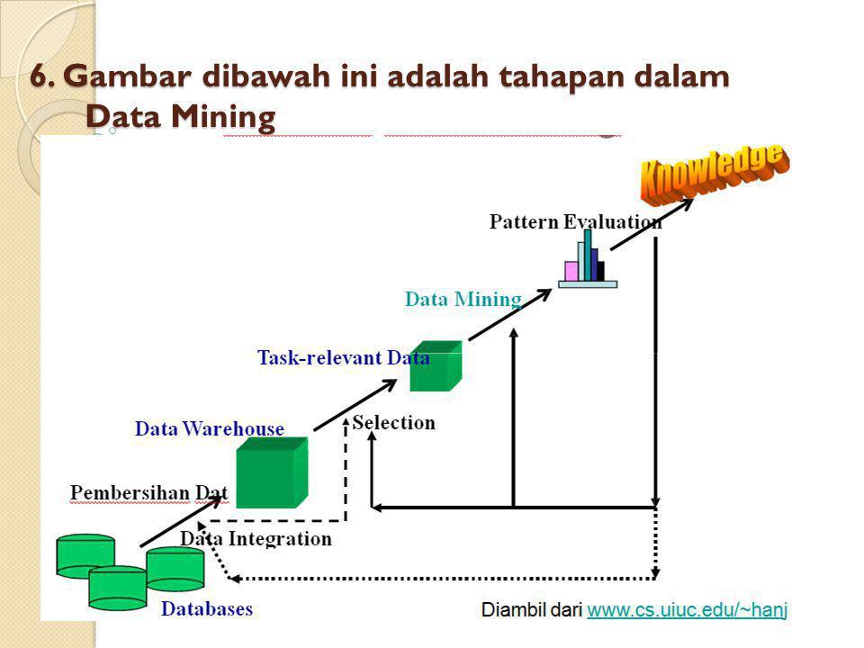 6. Gambar dibawah ini adalah tahapan dalam Data Mining