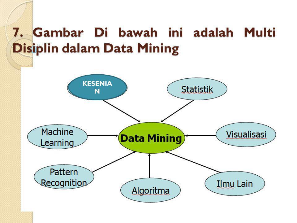 7. Gambar Di bawah ini adalah Multi Disiplin dalam Data Mining KESENIA N