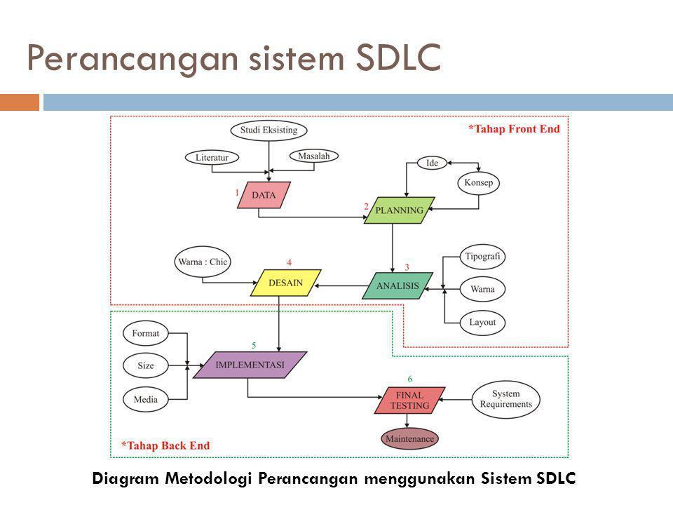 Perancangan sistem SDLC Diagram Metodologi Perancangan menggunakan Sistem SDLC