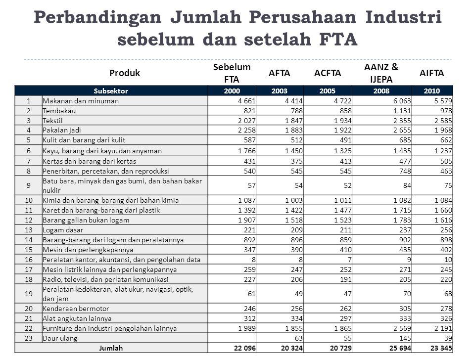 Perbandingan Jumlah Perusahaan Industri sebelum dan setelah FTA 4 Produk Sebelum FTA AFTAACFTA AANZ & IJEPA AIFTA Subsektor20002003200520082010 1Makan