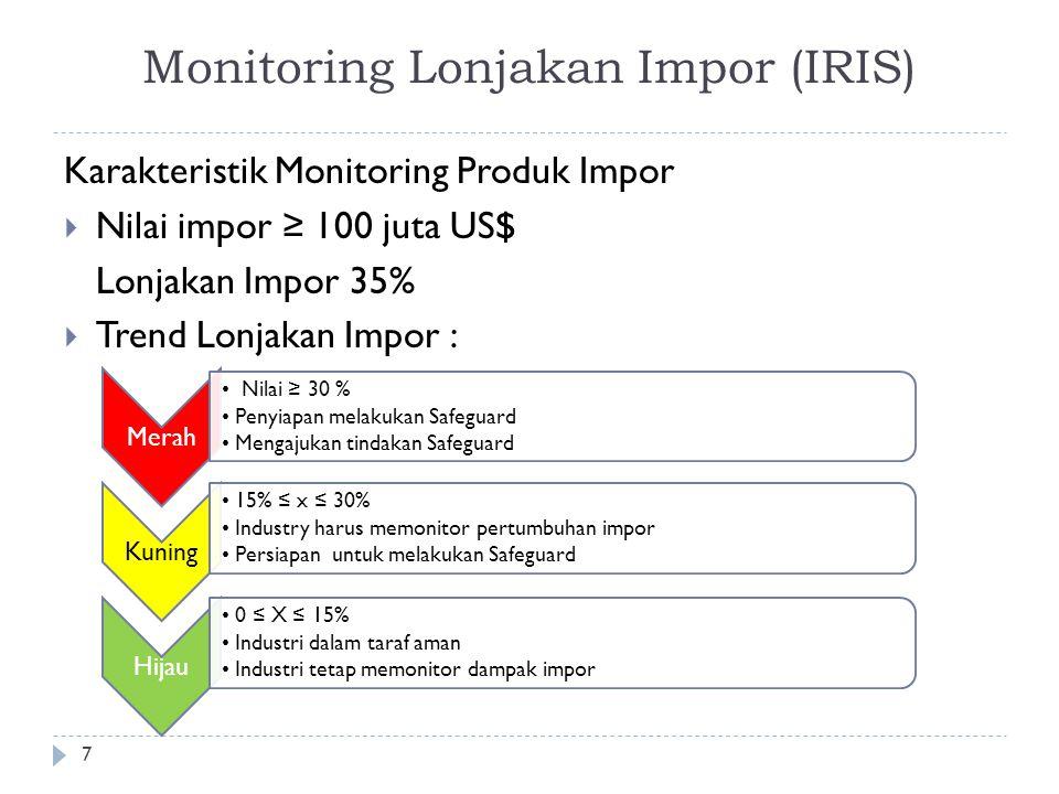 Monitoring Lonjakan Impor (IRIS) Karakteristik Monitoring Produk Impor  Nilai impor ≥ 100 juta US$ Lonjakan Impor 35%  Trend Lonjakan Impor : 7 Mera