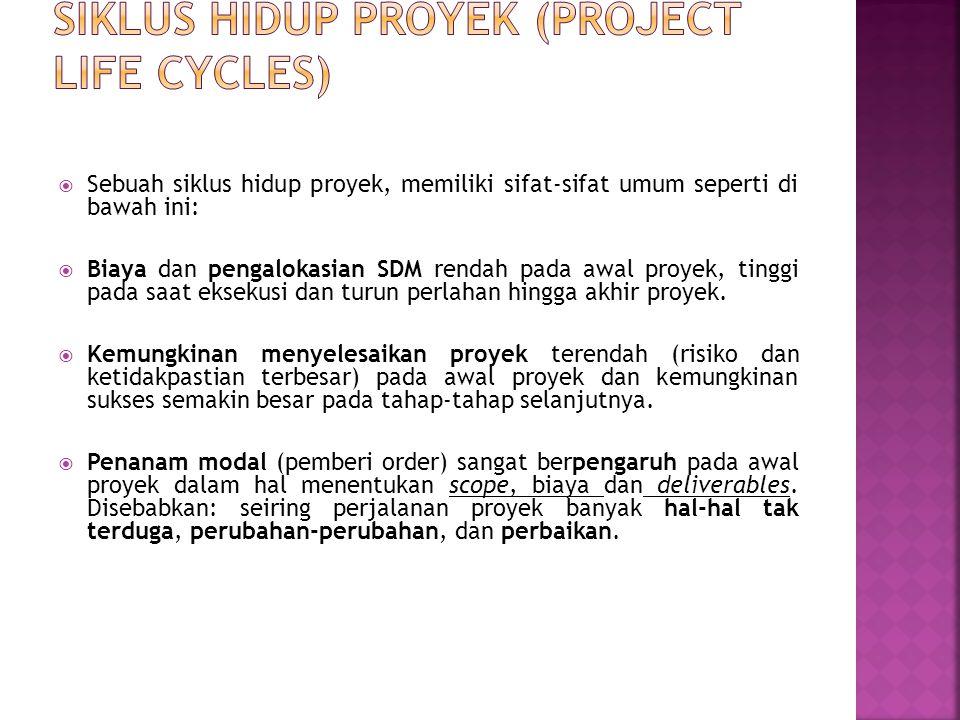  Langkah-langkah apa saja yang dibutuhkan untuk mengadakan riset terhadap proyek.