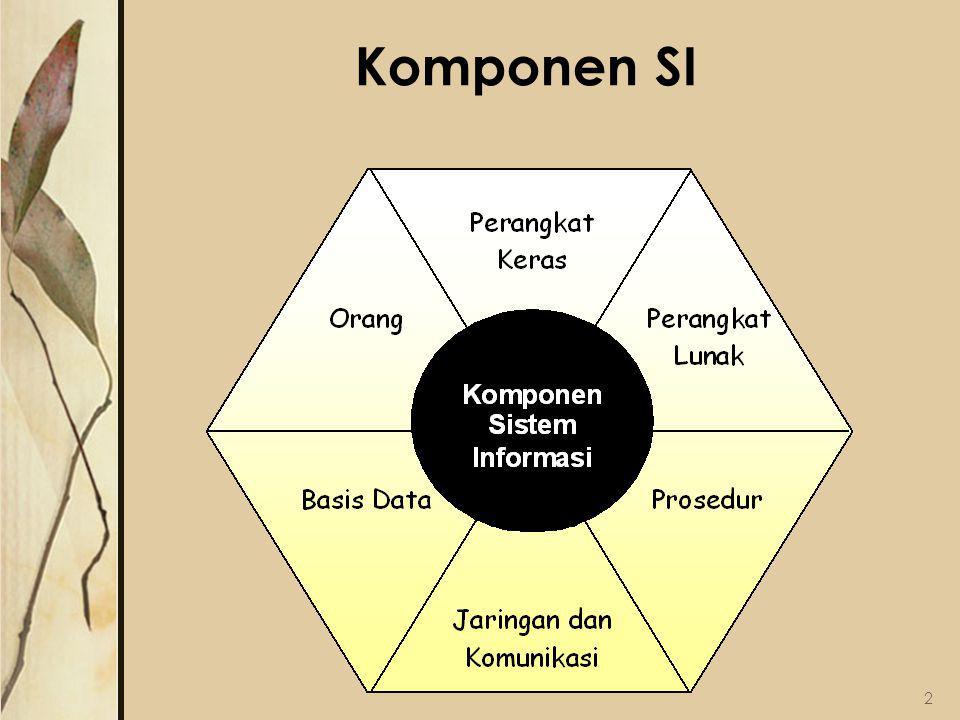 Komponen SI 2