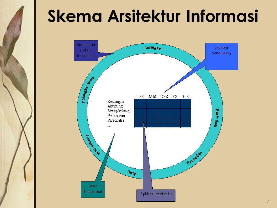 Skema Arsitektur Informasi 7