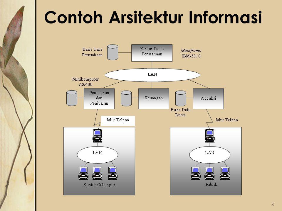 Contoh Arsitektur Informasi 8