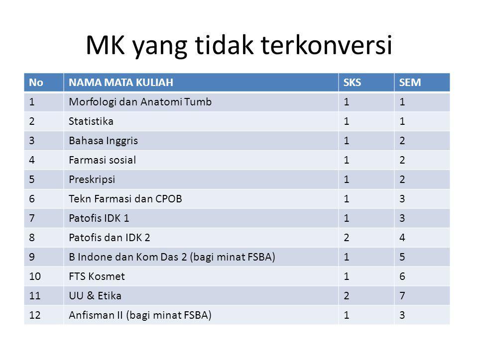 MK yang tidak terkonversi NoNAMA MATA KULIAHSKSSEM 1Morfologi dan Anatomi Tumb11 2Statistika11 3Bahasa Inggris12 4Farmasi sosial12 5Preskripsi12 6Tekn Farmasi dan CPOB13 7Patofis IDK 113 8Patofis dan IDK 224 9B Indone dan Kom Das 2 (bagi minat FSBA)15 10FTS Kosmet16 11UU & Etika27 12Anfisman II (bagi minat FSBA)13