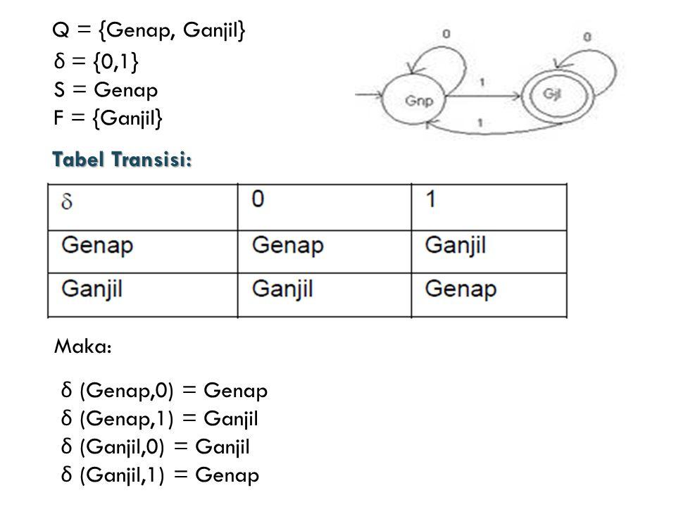 Maka: Q = {Genap, Ganjil} δ = {0,1} S = Genap F = {Ganjil} Tabel Transisi: δ (Genap,0) = Genap δ (Genap,1) = Ganjil δ (Ganjil,0) = Ganjil δ (Ganjil,1) = Genap