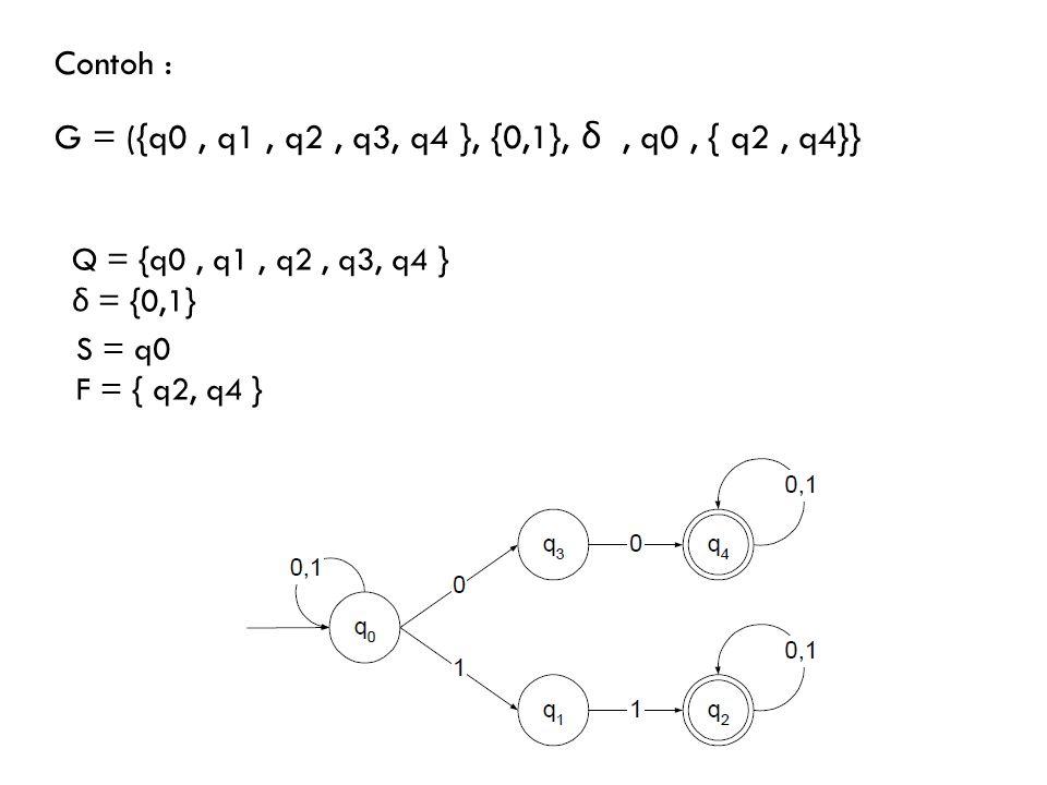 Contoh : G = ({q0, q1, q2, q3, q4 }, {0,1}, δ, q0, { q2, q4}} Q = {q0, q1, q2, q3, q4 } δ = {0,1} S = q0 F = { q2, q4 }