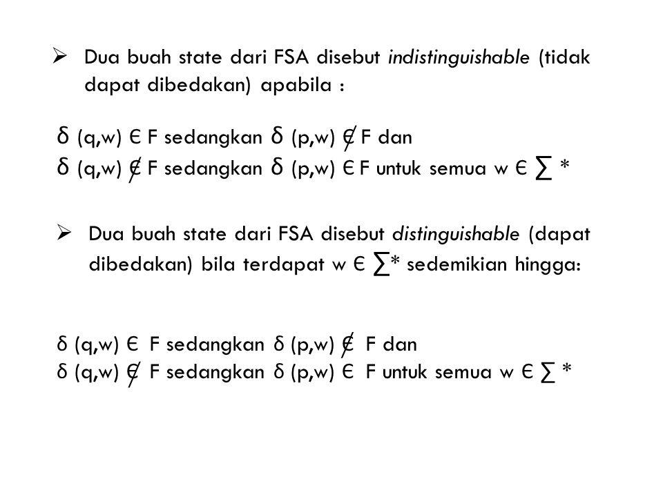  Dua buah state dari FSA disebut indistinguishable (tidak dapat dibedakan) apabila : δ (q,w) Є F sedangkan δ (p,w) Є F dan δ (q,w) Є F sedangkan δ (p,w) Є F untuk semua w Є ∑ * / /  Dua buah state dari FSA disebut distinguishable (dapat dibedakan) bila terdapat w Є ∑ * sedemikian hingga: δ (q,w) Є F sedangkan δ (p,w) Є F dan δ (q,w) Є F sedangkan δ (p,w) Є F untuk semua w Є ∑ * / /