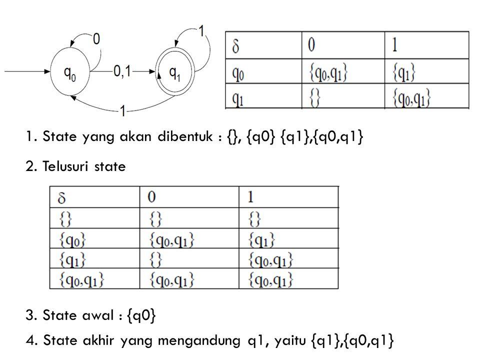 1.State yang akan dibentuk : {}, {q0} {q1},{q0,q1} 2.