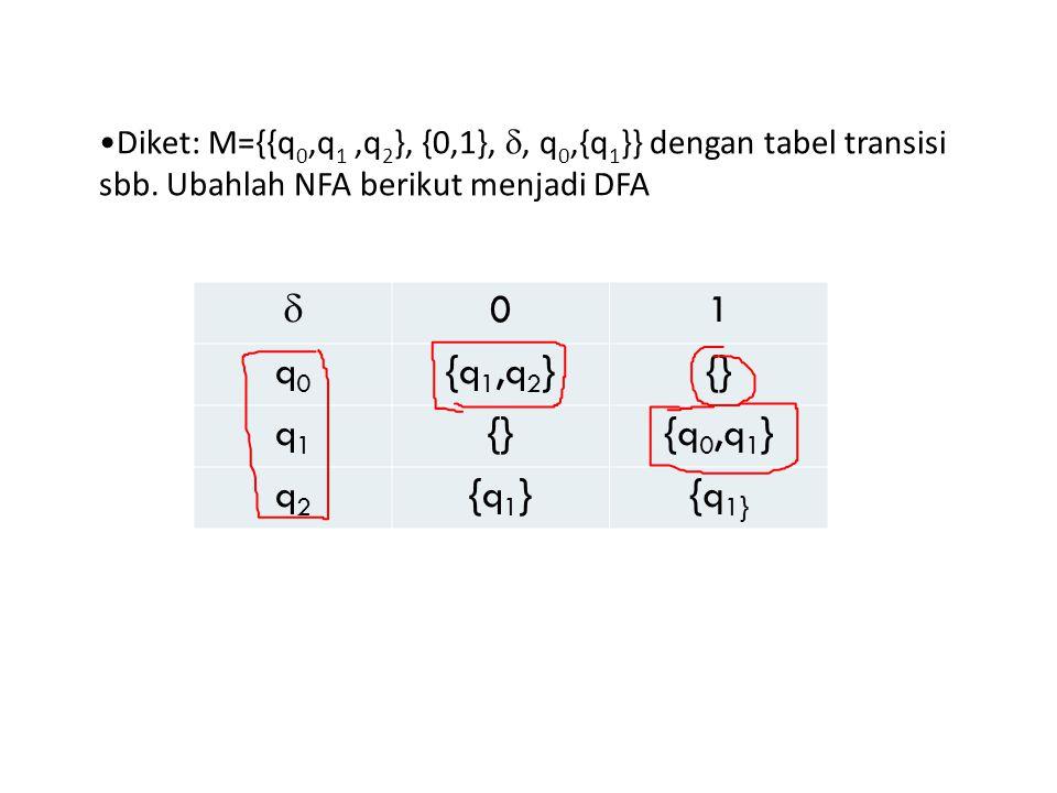  01 q0q0 {q 1,q 2 }{} q1q1 {q 0,q 1 } q2q2 {q 1 } Diket: M={{q 0,q 1,q 2 }, {0,1}, , q 0,{q 1 }} dengan tabel transisi sbb.