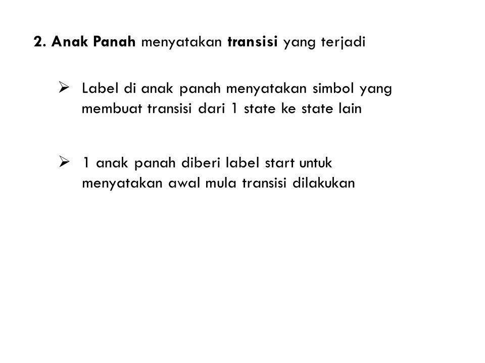 2. Anak Panah menyatakan transisi yang terjadi  Label di anak panah menyatakan simbol yang membuat transisi dari 1 state ke state lain  1 anak panah