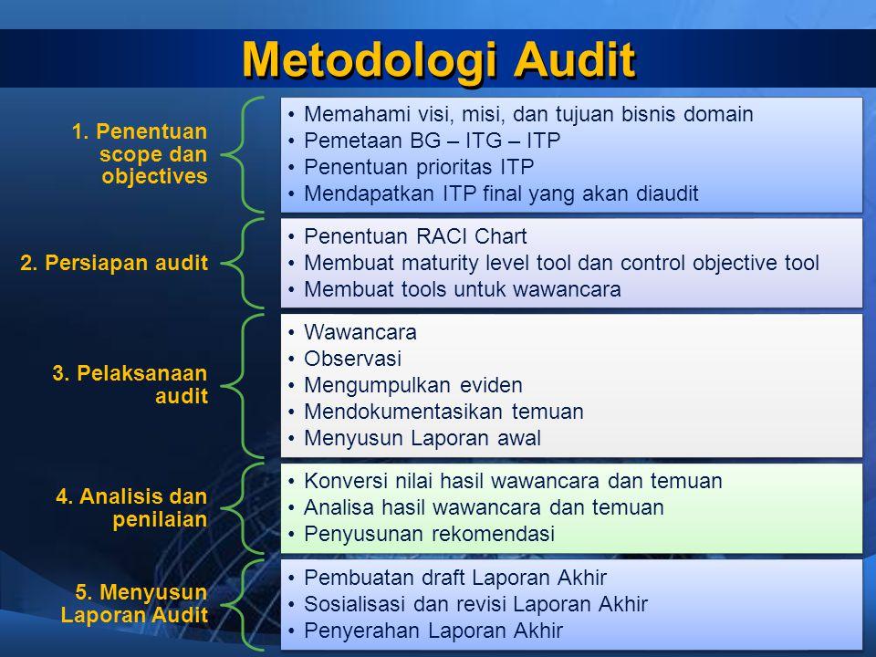 Metodologi Audit 1. Penentuan scope dan objectives Memahami visi, misi, dan tujuan bisnis domain Pemetaan BG – ITG – ITP Penentuan prioritas ITP Menda