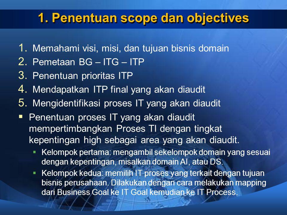 1. Penentuan scope dan objectives 1. Memahami visi, misi, dan tujuan bisnis domain 2. Pemetaan BG – ITG – ITP 3. Penentuan prioritas ITP 4. Mendapatka