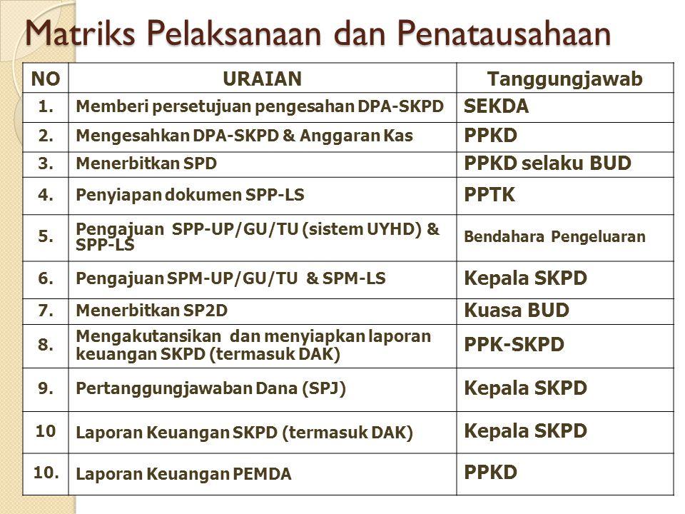 NOURAIANTanggungjawab 1.Memberi persetujuan pengesahan DPA-SKPD SEKDA 2.Mengesahkan DPA-SKPD & Anggaran Kas PPKD 3.Menerbitkan SPD PPKD selaku BUD 4.P