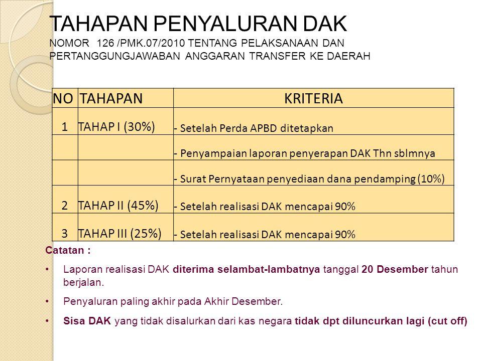 Catatan : Laporan realisasi DAK diterima selambat-lambatnya tanggal 20 Desember tahun berjalan. Penyaluran paling akhir pada Akhir Desember. Sisa DAK