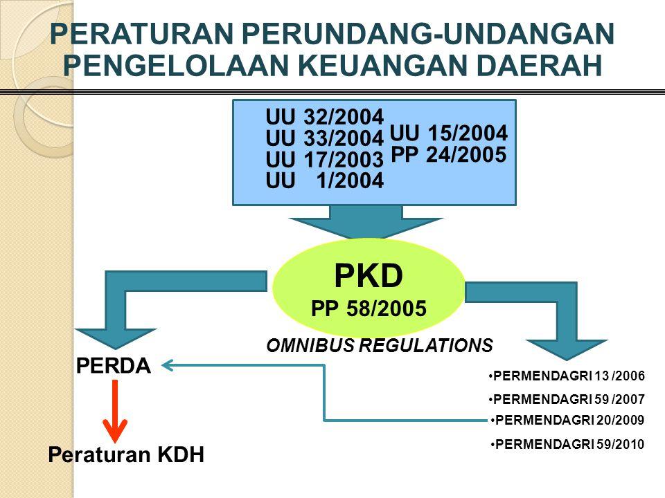 PKD PP 58/2005 PERDA PERMENDAGRI 13 /2006 UU 15/2004 PP 24/2005 PERATURAN PERUNDANG-UNDANGAN PENGELOLAAN KEUANGAN DAERAH Peraturan KDH UU 32/2004 UU 3