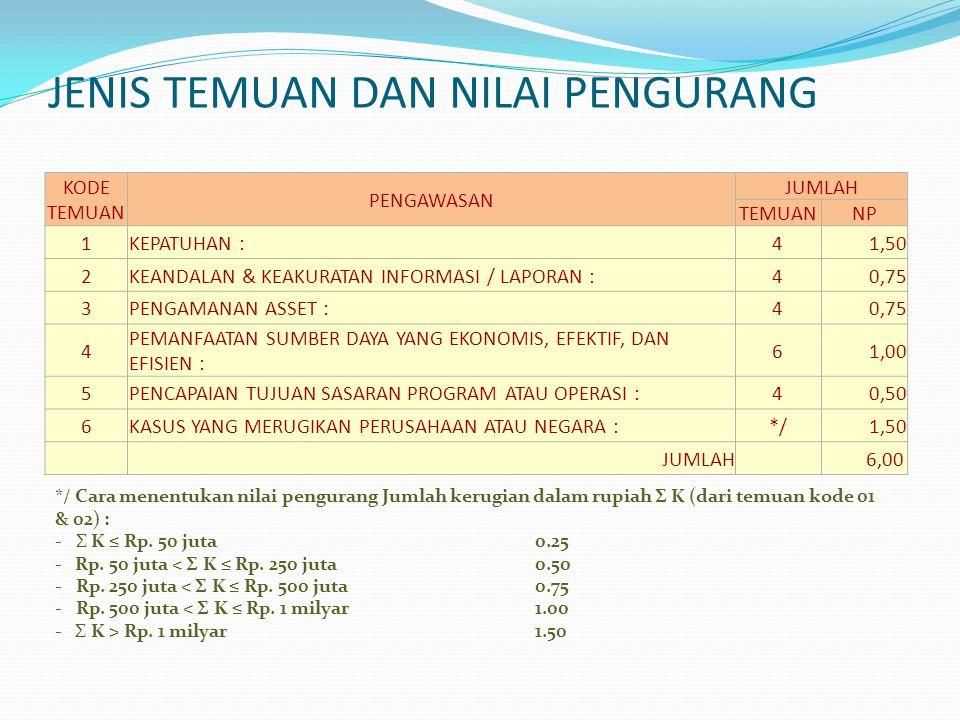 Data Temuan SPI 2013 NO.