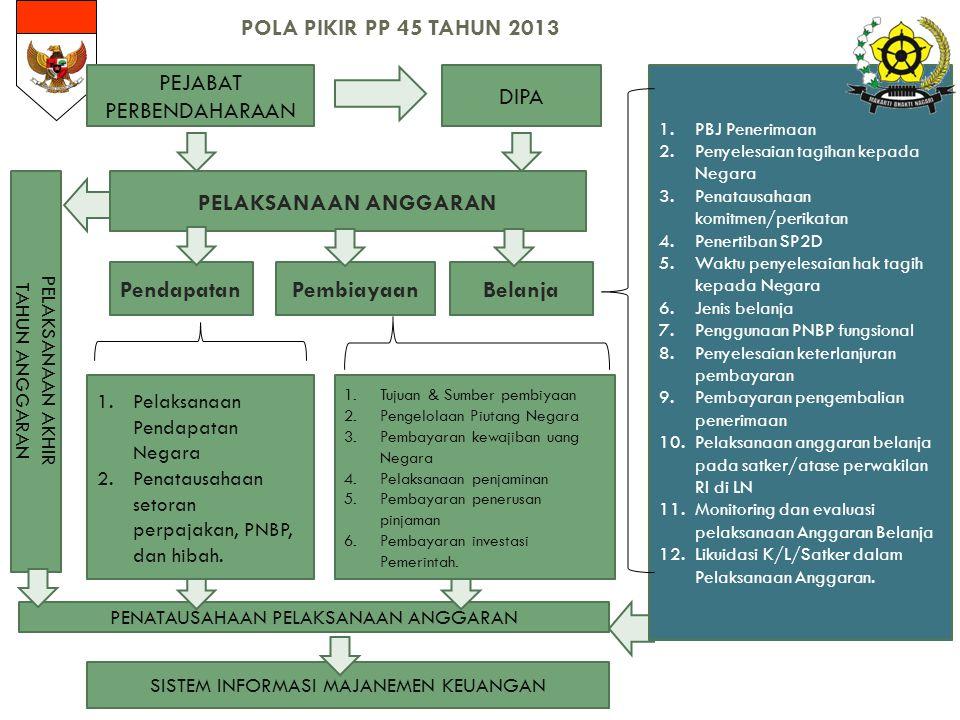 POLA PIKIR PP 45 TAHUN 2013 PENATAUSAHAAN PELAKSANAAN ANGGARAN SISTEM INFORMASI MAJANEMEN KEUANGAN PELAKSANAAN AKHIR TAHUN ANGGARAN PEJABAT PERBENDAHARAAN DIPA PELAKSANAAN ANGGARAN PendapatanBelanjaPembiayaan 1.PBJ Penerimaan 2.Penyelesaian tagihan kepada Negara 3.Penatausahaan komitmen/perikatan 4.Penertiban SP2D 5.Waktu penyelesaian hak tagih kepada Negara 6.Jenis belanja 7.Penggunaan PNBP fungsional 8.Penyelesaian keterlanjuran pembayaran 9.Pembayaran pengembalian penerimaan 10.Pelaksanaan anggaran belanja pada satker/atase perwakilan RI di LN 11.Monitoring dan evaluasi pelaksanaan Anggaran Belanja 12.Likuidasi K/L/Satker dalam Pelaksanaan Anggaran.