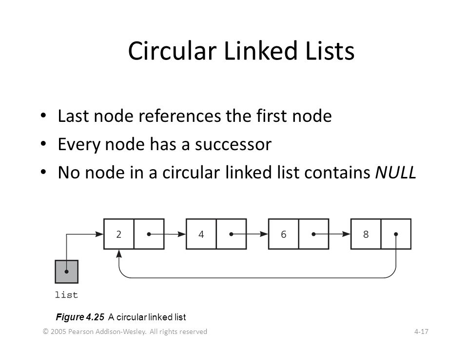 © 2005 Pearson Addison-Wesley. All rights reserved4-17 Circular Linked Lists Last node references the first node Every node has a successor No node in