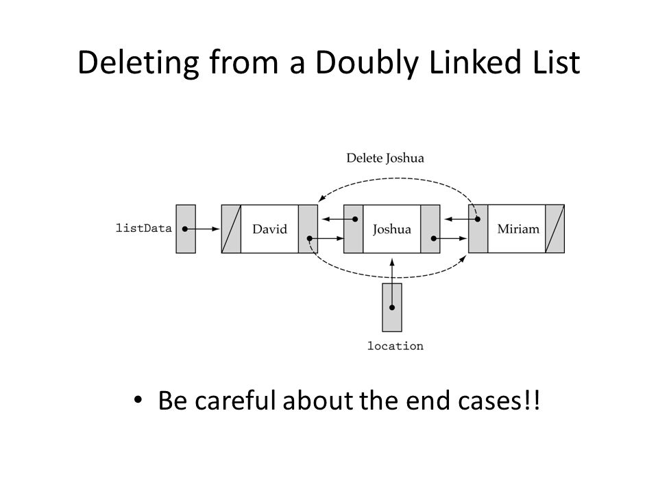 Deleting from a Doubly Linked List Be careful about the end cases!!
