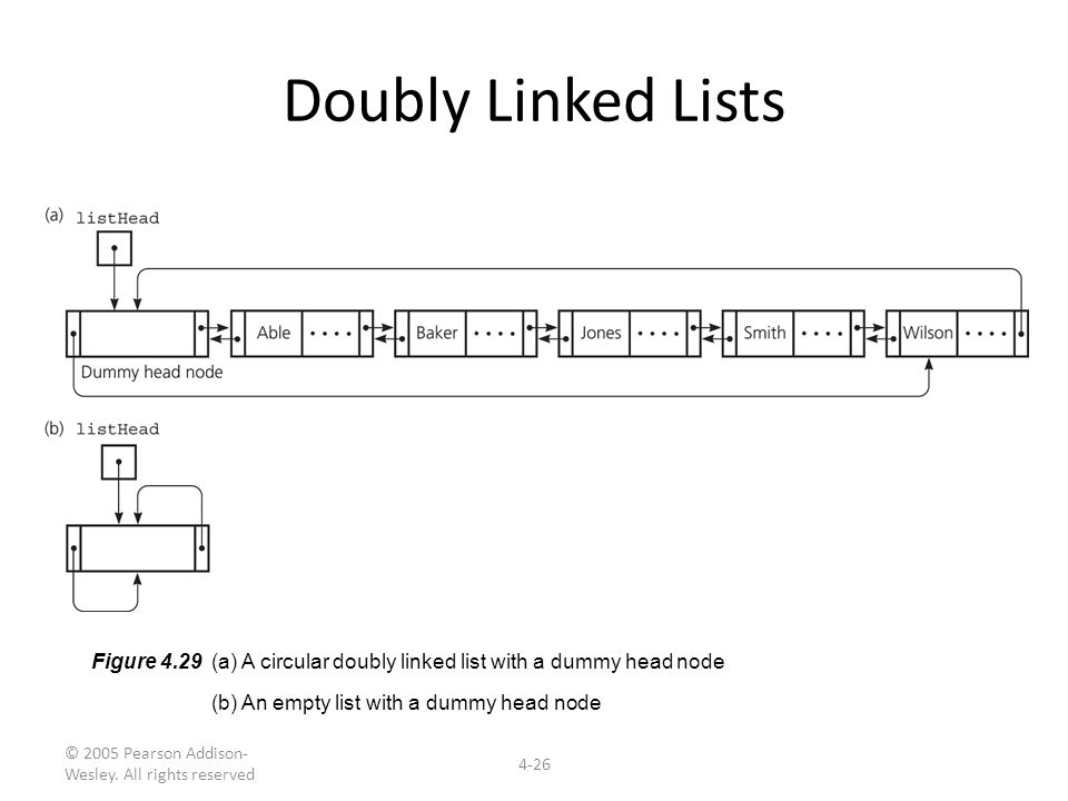 © 2005 Pearson Addison- Wesley. All rights reserved 4-26 Doubly Linked Lists Figure 4.29 (a) A circular doubly linked list with a dummy head node (b)